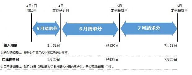 検針、収納サイクル