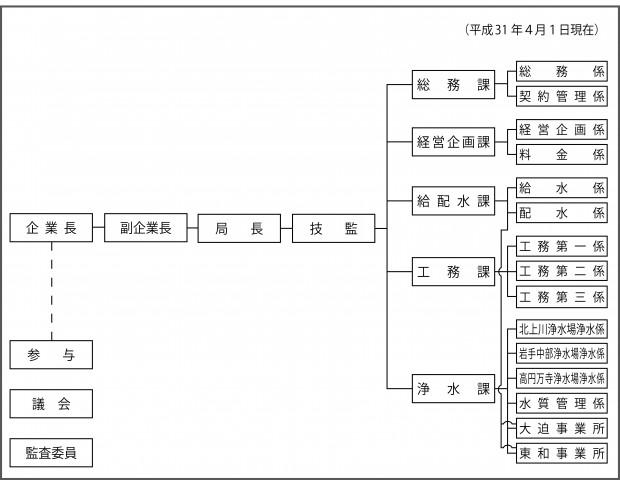 H31組織図